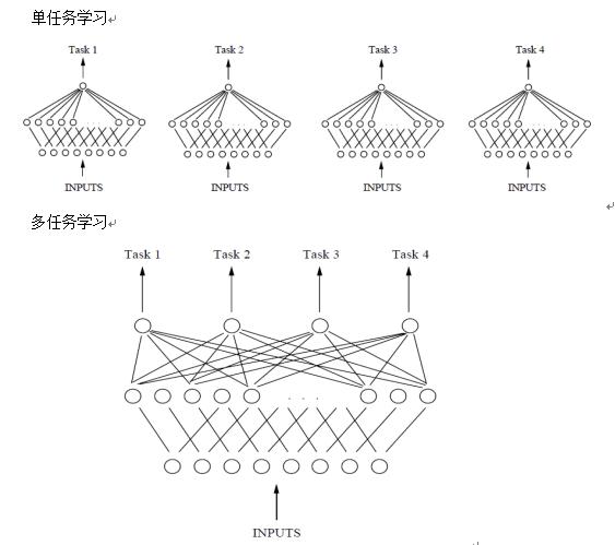 基于单层神经网络的单任务和多任务学习对比