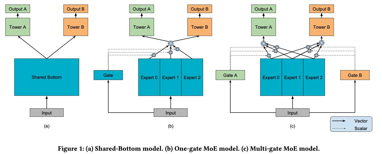 MoE和MTL结合