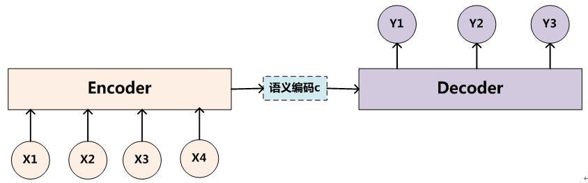 Encoder-Decoder框架