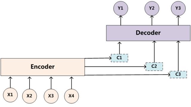 引入注意力模型的Encoder-Decoder框架