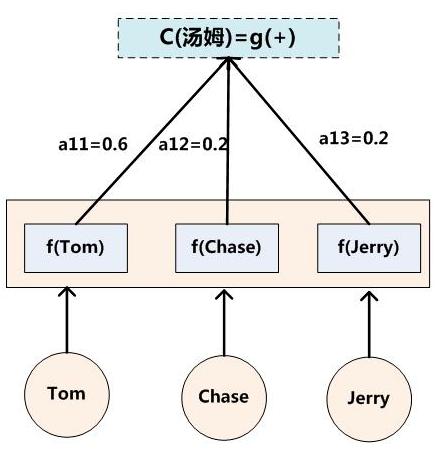 Ci的形成过程