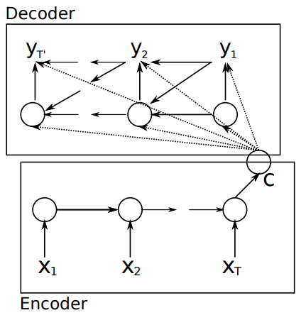 RNN Encoder–Decoder
