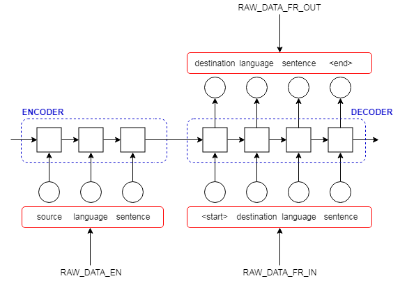 Seq2Seq模型在机器翻译中使用的示意图
