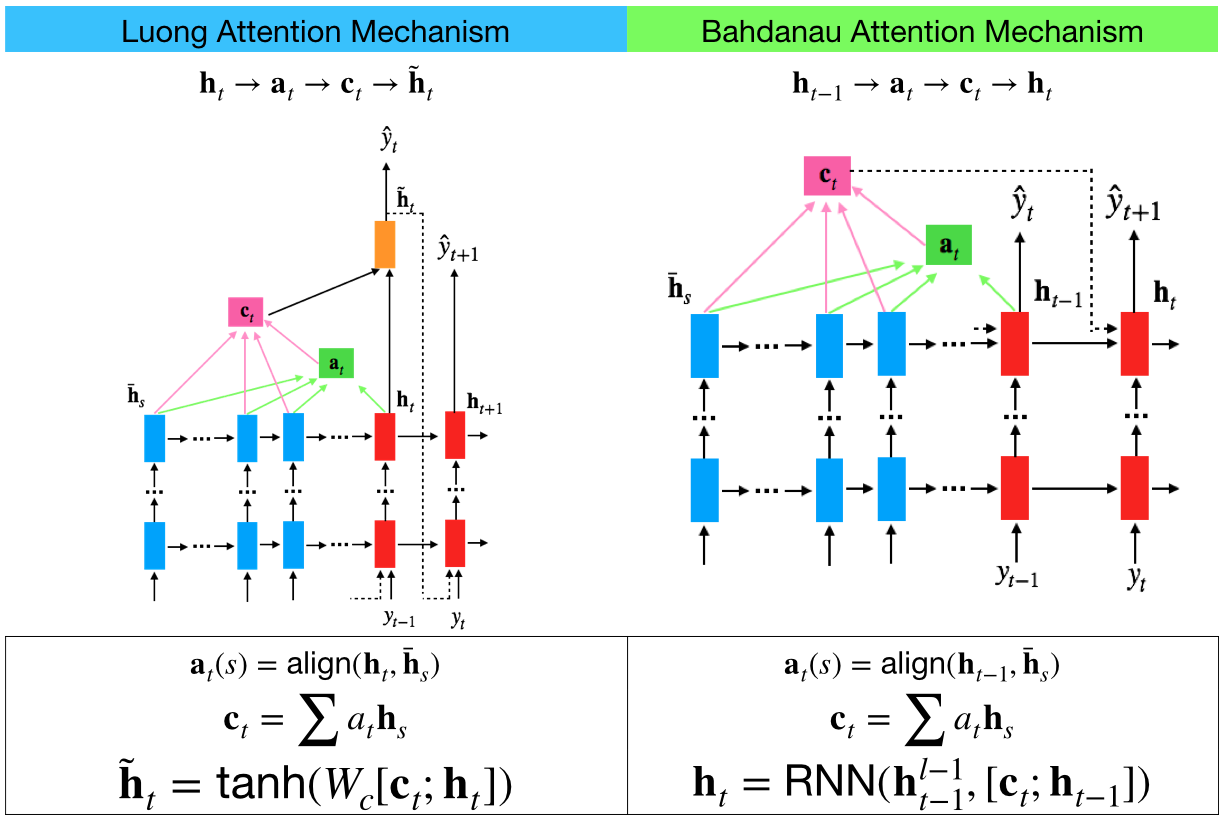 bahdanau attention vs luong attention