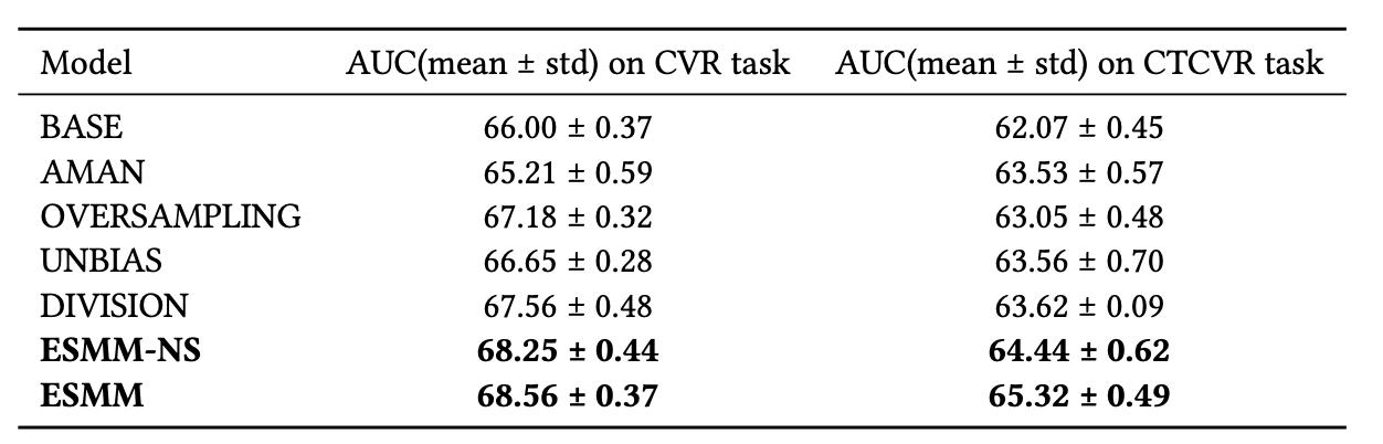 ESSM实验效果数据