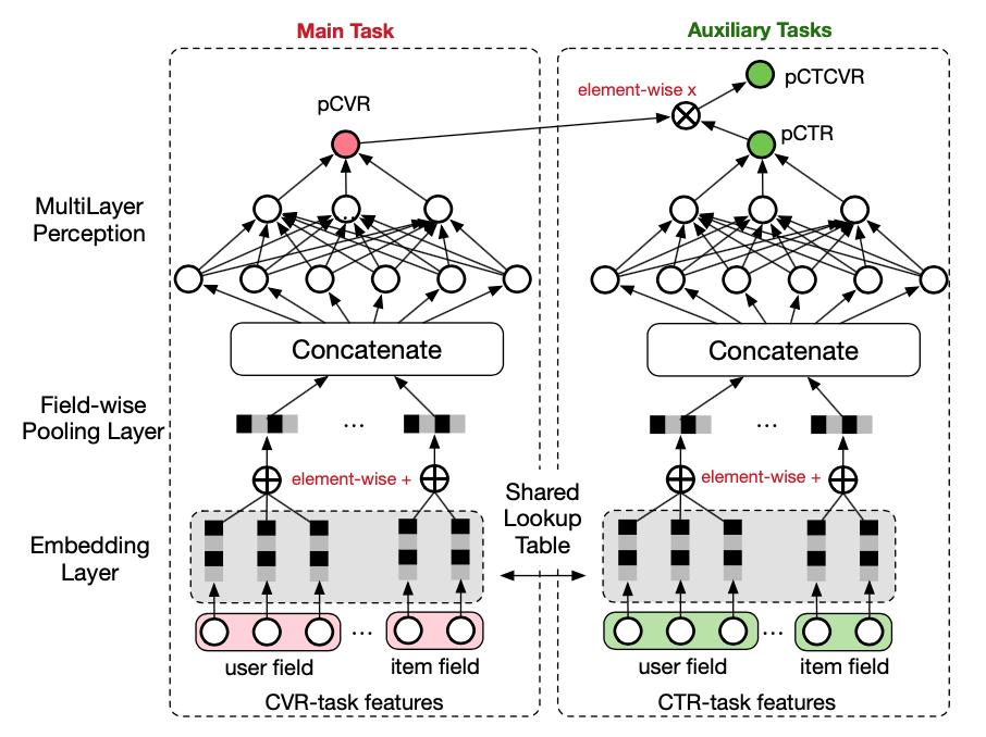 ESMM网络结构