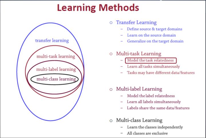 多任务学习和其他学习算法的关系